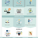 What Do Blogger's Really Do? [Infographic]