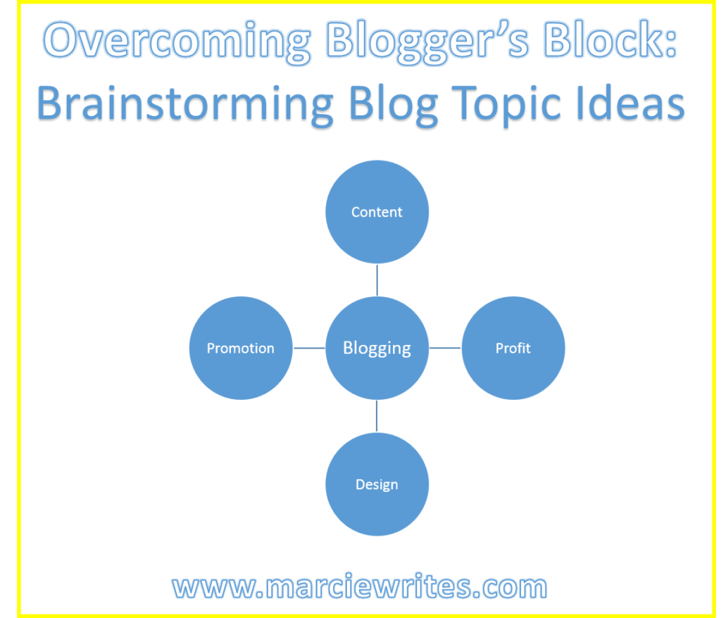 Brainstorming Blog Post Topic Ideas